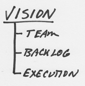 Agile Transition Part 1: It Takes More Than Training