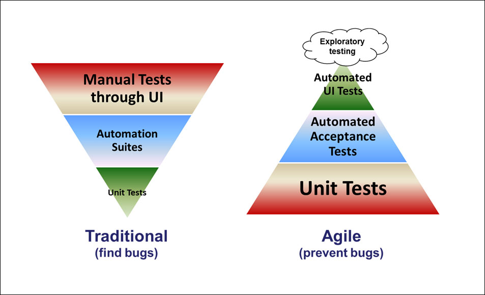 The agile testing pyramid agile coach journal for Difference between agile and waterfall testing