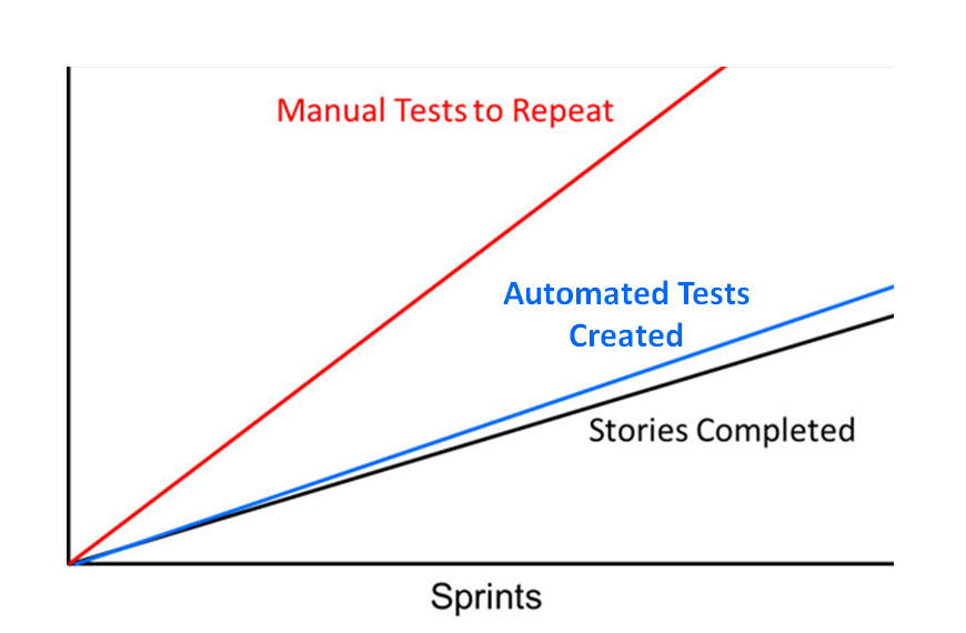 Figure 2: Test Workload - Manual vs. Automated