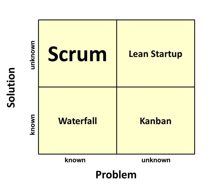Is scrum the best choice for any kind of work agile for Kanban waterfall